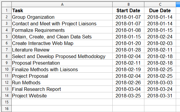Creating Gantt Charts For Project Management Using Open Office Calc
